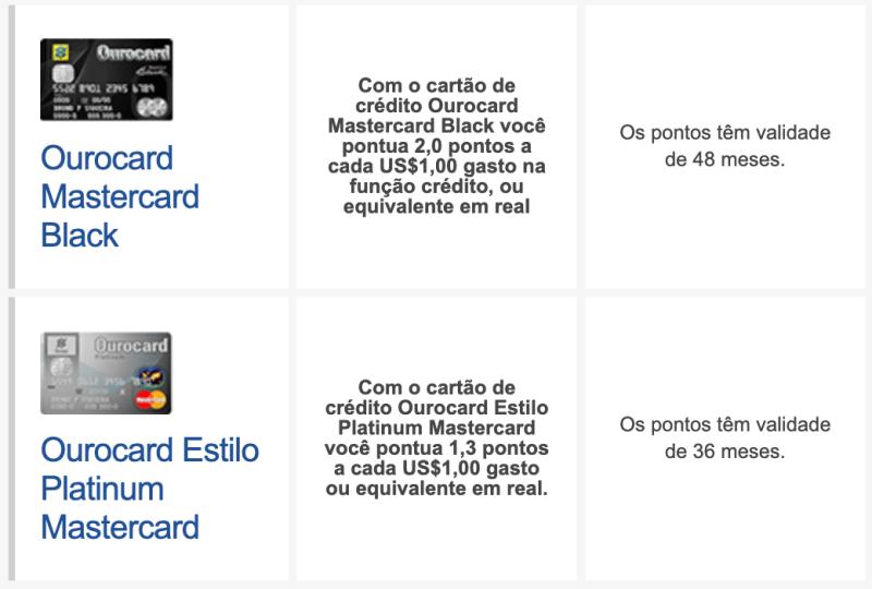 Pontos por dólar do cartão de crédito e validade dos pontos