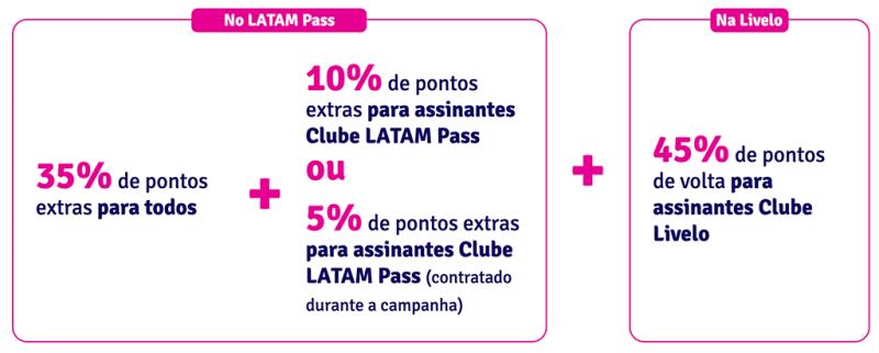 Percentual da Transferência da Livelo e Latam Pass da promoção bumerangue