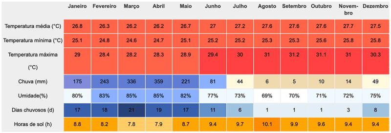 Tabela de clima e tempo de tutoia