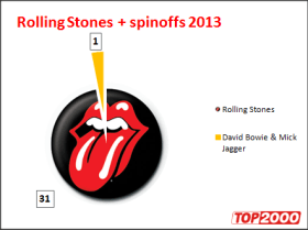 Top 2000: noteringen van The Rolling Stones