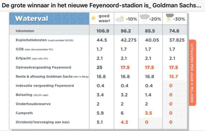 In de Hekken - Feyenoord City