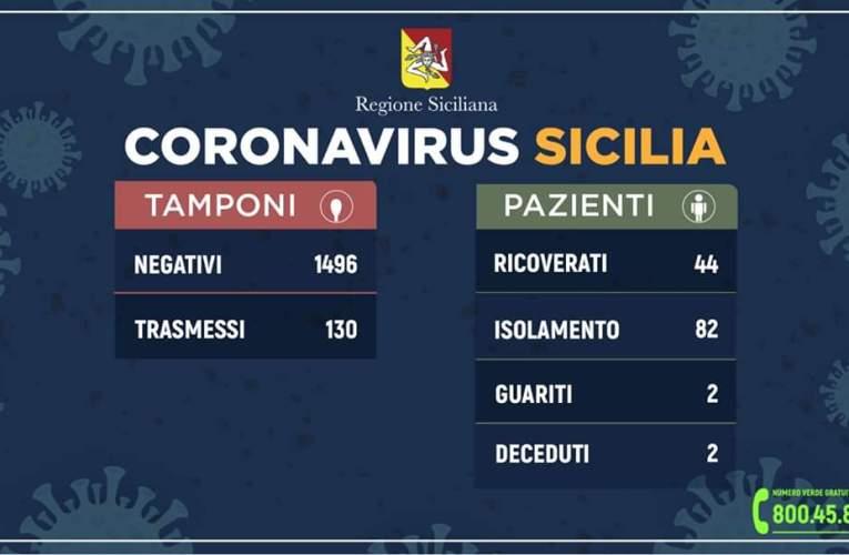 Coronavirus,Regione Siciliana, Nello Musumeci nuova stretta per contenere contagio