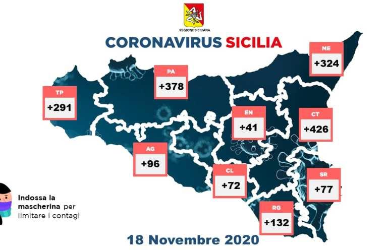 Dilaga il coronavirus in Sicilia, record di casi e di vittime: superati i 1000 morti, sale il tasso di positività. Record anche dei guariti, in tutta Italia sono oltre 24.000