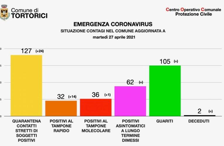 Coronavirus. L'aggiornamento della situazione a Tortorici.