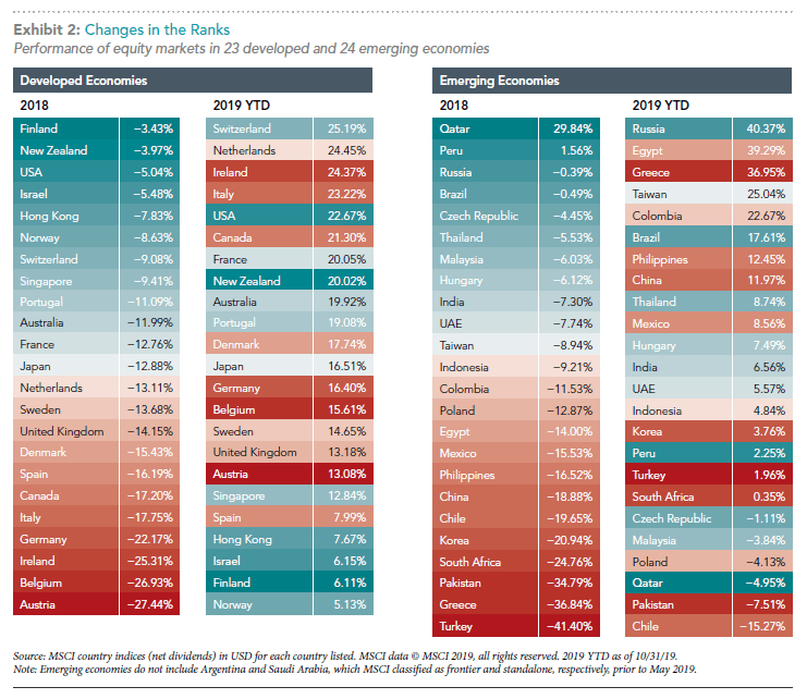 Performance of equity markets globally