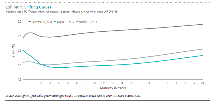 Shifting Yield Curves