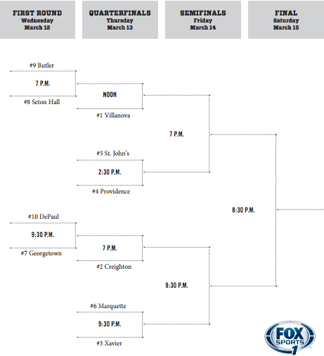 Big East Tournament Bracket 2014