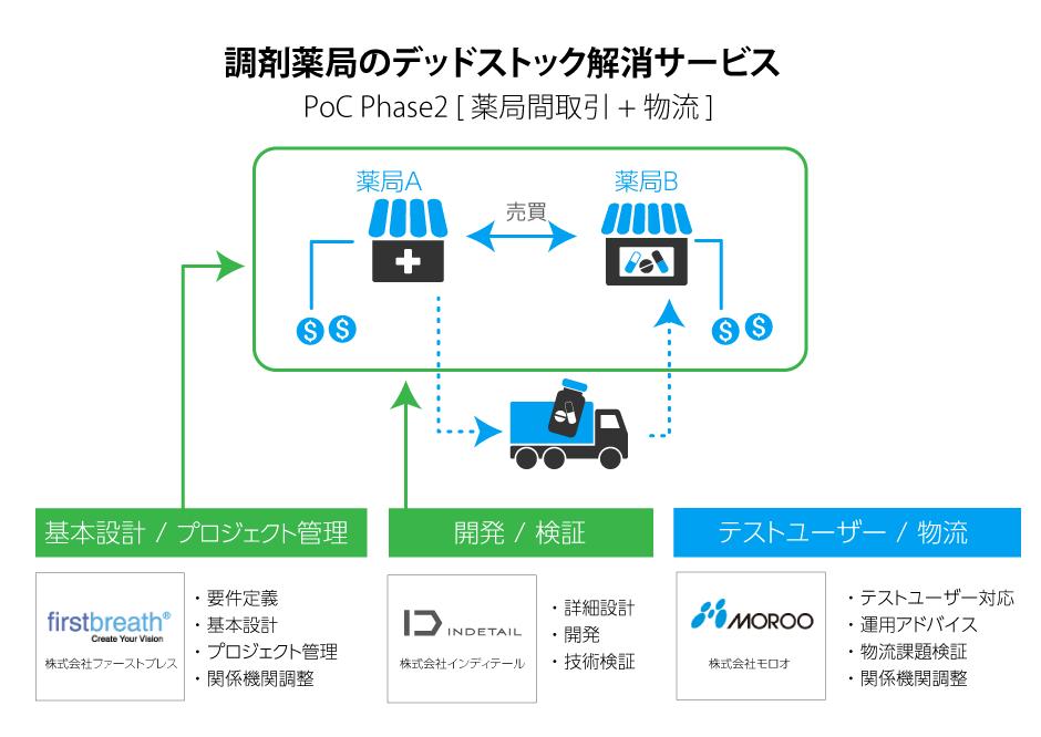 ブロックチェーン 医薬品のデッドストック解消サービス PoC フェーズ2 3社連携図