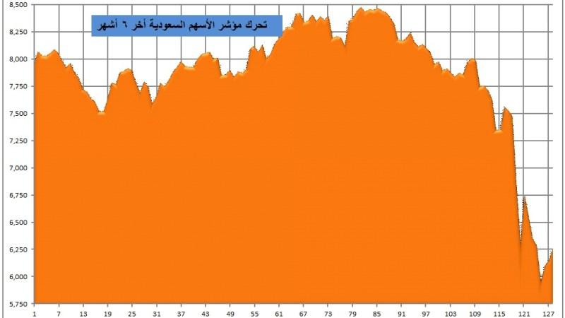 29 بليون ريال السيولة المتداولة في سوق الأسهم السعودية الأسبوع الماضي