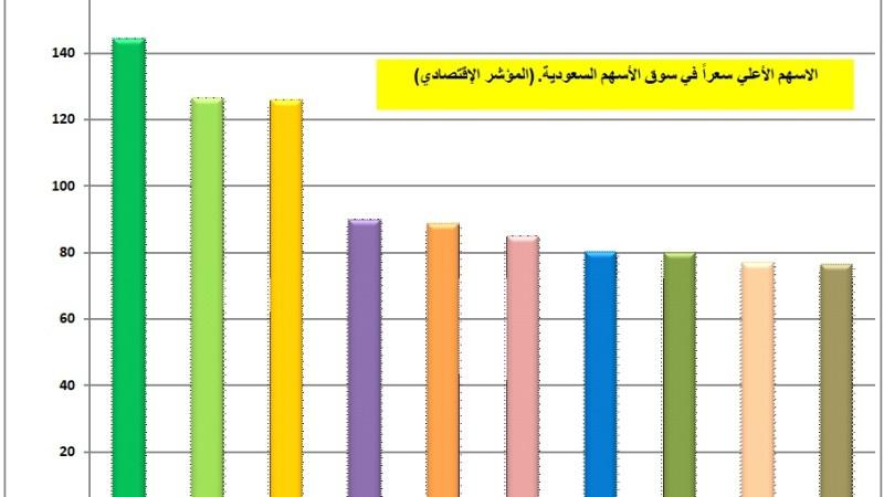 سوق الاسهم السعودية تسجل أكبر خسارة يومية بلغت 739 بليون ريال