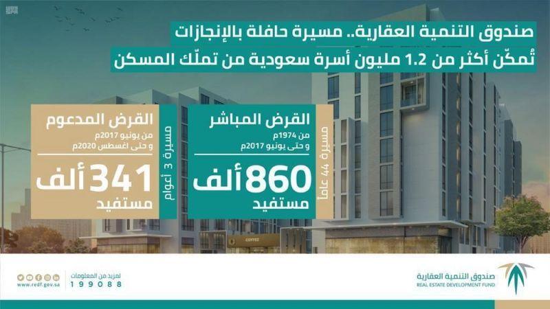 صندوق التنمية العقارية قصة تحّول جديدة ترسم معالم التنمية بالمملكة.. قدم الدعم السكني لأكثر من 1.2 مليون أسرة