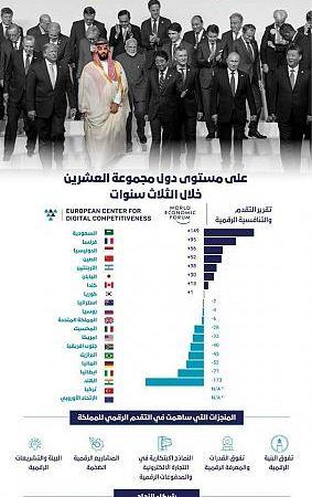 السعودية الأولى في التنافسية الرقمية على مستوى مجموعة العشرين