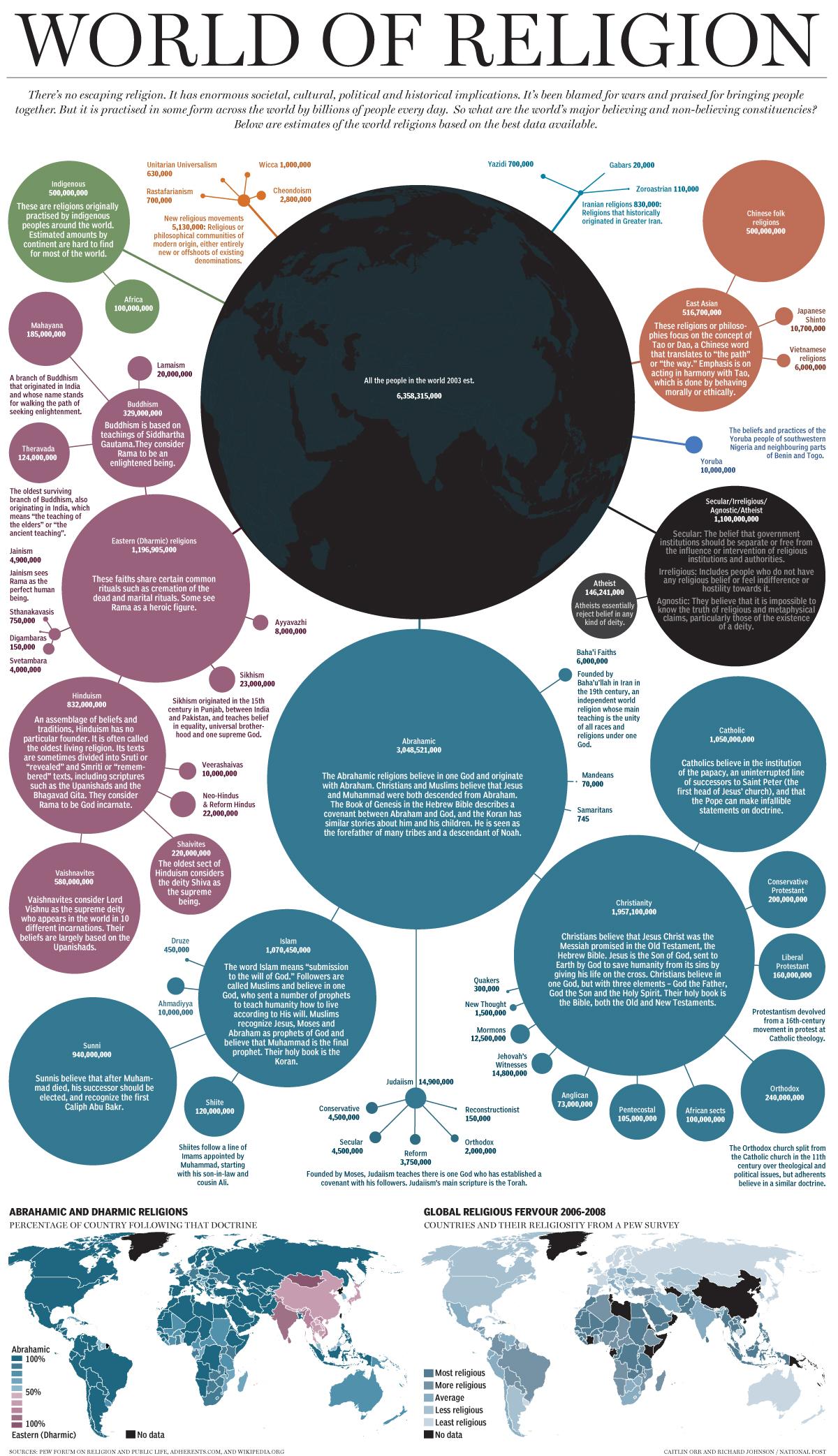 religion tree diagram lighting wiring australia the evolutionary of interestingasfuck