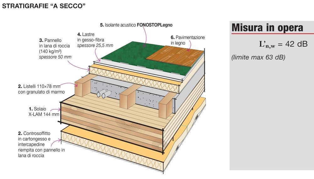 Dettaglio Stratigrafia Isolamento acustico dei pavimenti