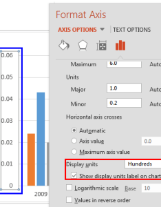 Value axis label reflecting the changed display units also changing labels in powerpoint for windows rh indezine