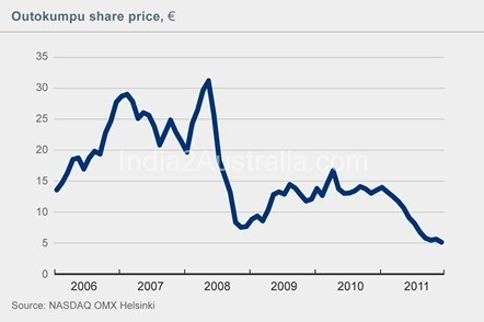 The Fundamental Analysis of share price
