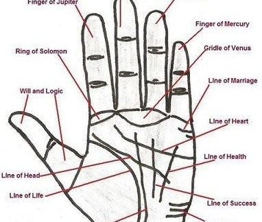 Significance of moles in your palm