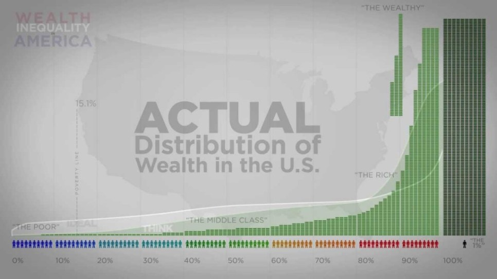 Weath Inequality in America