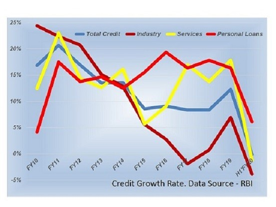 Bank Loan – Sectoral Composition and Growth Trend