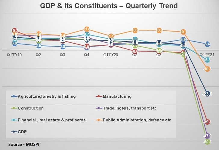 第一季度GDP'FY21 – A Quarter is Lost…