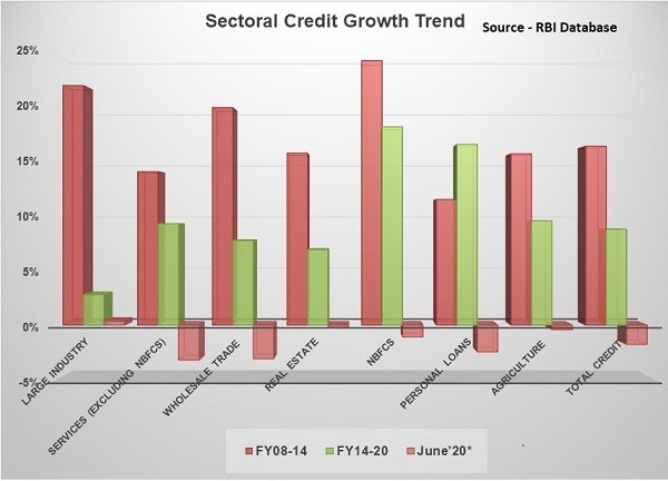 Bank Credit Growth – Analyzing the Reversal