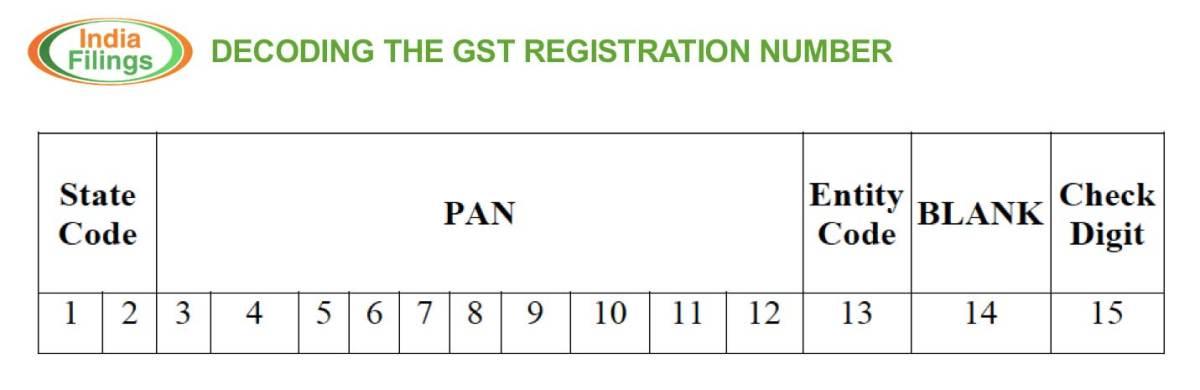 Meaning of GST Registration Number