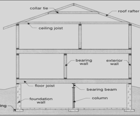Is Your Home's Foundation Sinking under the Pressure?
