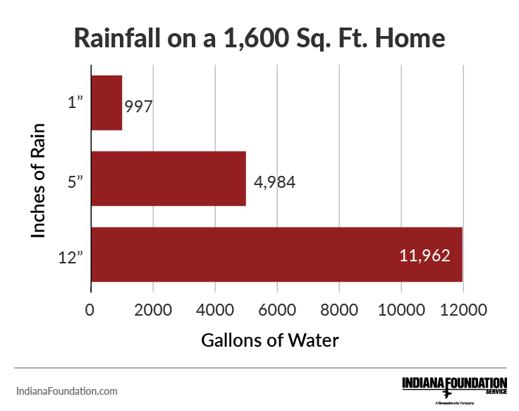 how many gallons of water after rainfall