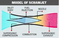 Scramjet Engine_indianbureaucracy