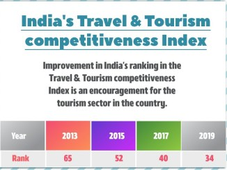 India's Travel & Tourism competitiveness Index ranking improves since 2013
