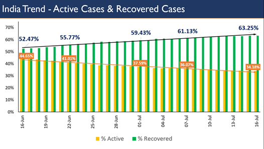 Rising recovery rate is aiding continuous decline in Covid 19 active cases