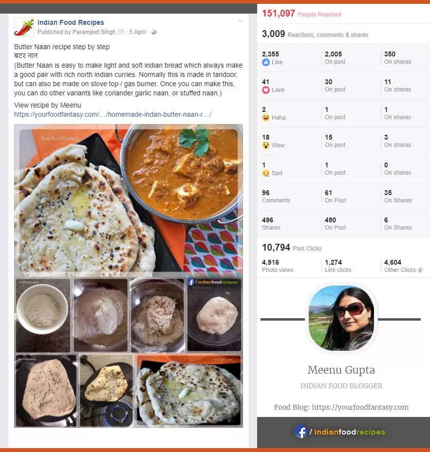 Indian Food Blogger (Meenu Gupta) - Post Statistics