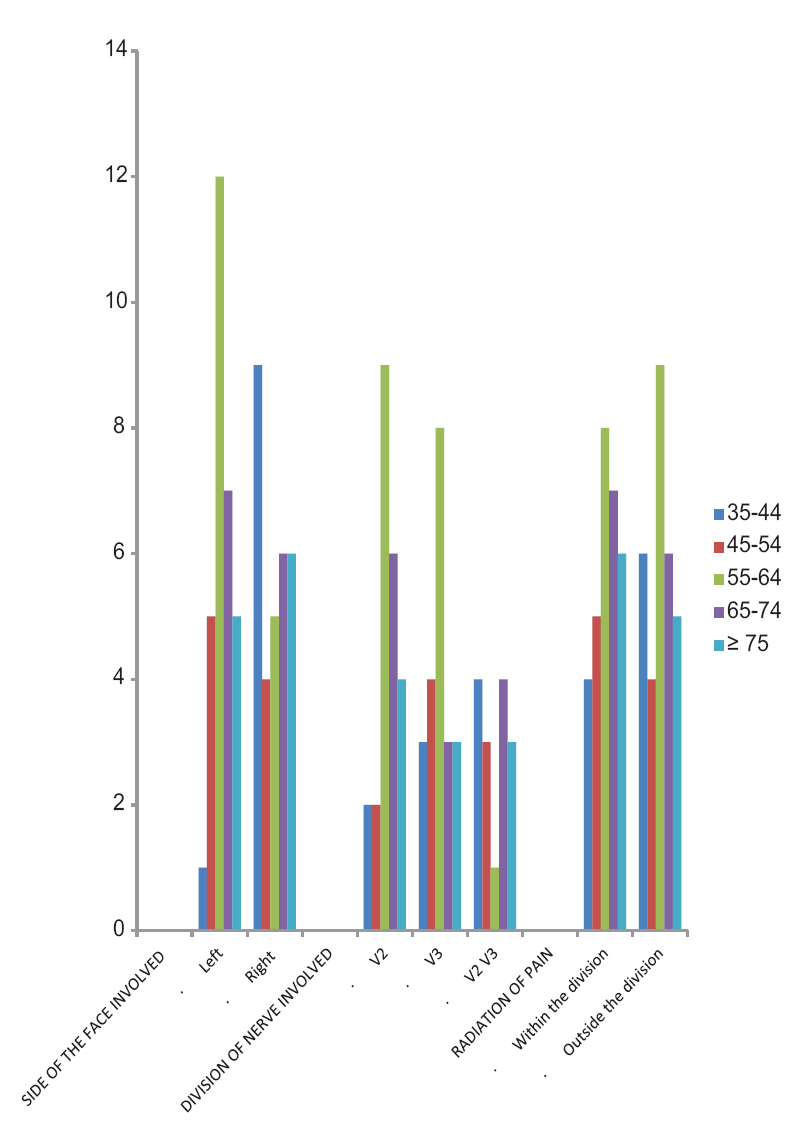 medium resolution of figure 1 correlation of clinical parameters at different age groups