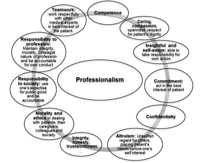 Teaching and Assessing Professionalism in the Indian Context
