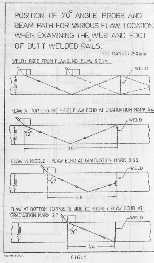small resolution of any welded joint when tested with normal gain setting showing any moving signal shall be considered as defective
