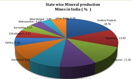 First Ranked Indian States in Mineral Wealth