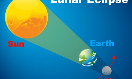 Eclipse : Solar and Lunar Eclipse