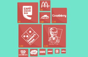 Future of QSRs: Collaborative, offline-to-online models