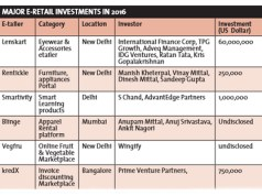 Key parameters for e-retail startups to raise funding