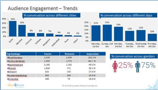 audience-engagement-trend