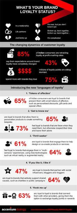 Study: Organizations wasting billions on customer loyalty programs