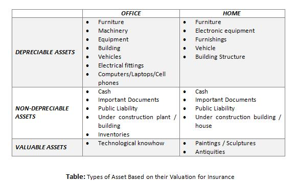How to decide the type of insurance to buy for your assets?