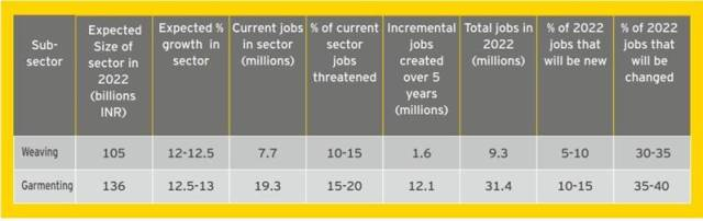 By 2022, 20-25 pc of Indian retail workforce to be deployed in jobs with radically changed skill sets