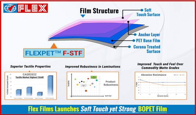 Flex Films develops unique polyester film to prove 'soft is the new strong'