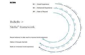 Born Group: Centering digital transformation around the retail consumer