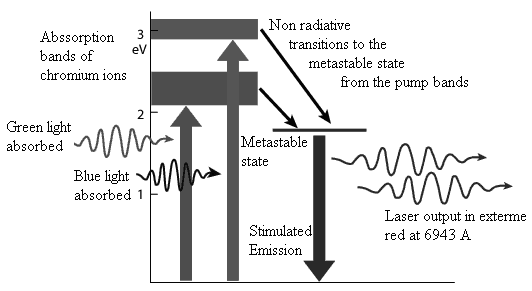 energy diagram for a ruby laser