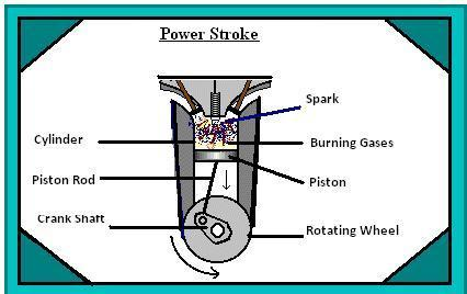 4 stroke petrol engine diagram satoshi kamiya working of a four exhaust as the wheel moves to bottom valve opens up and due momentum gained by piston is pushed back