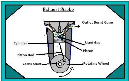 4 stroke petrol engine diagram pontiac g6 front speaker wiring working of a four the exhaust valve closes after and again intake opens strokes are repeated