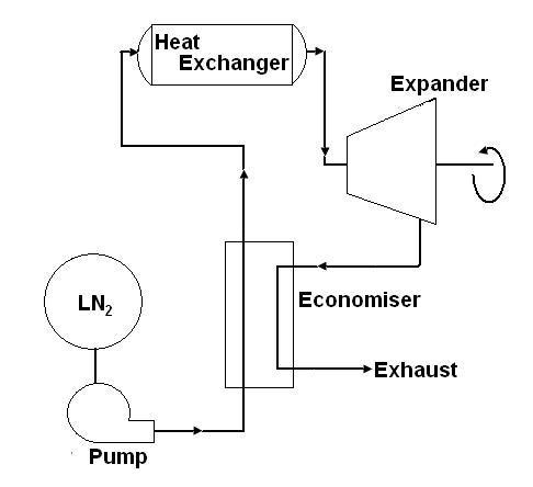 Liquid Nitrogen powered automobile propulsion system