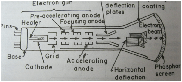 Cathode Ray Tube Diagram Cathode Ray Tube Monitor
